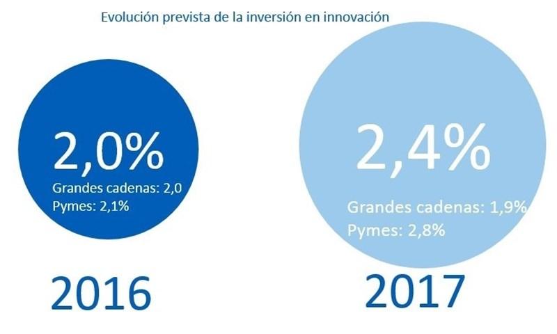 Agencias de Viajes Agencias de Viajes Las agencias de viaje españolas destinarán un 2,4% de su facturación a innovación